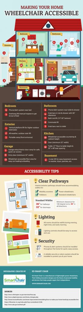 making-your-home-wheelchair-accessible-infographic
